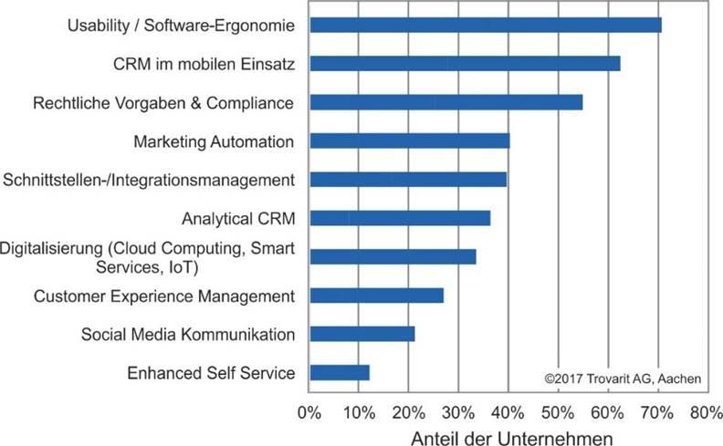 Grafik Trovarit - Bedeutung von CRM-Tools aus Anwendersicht