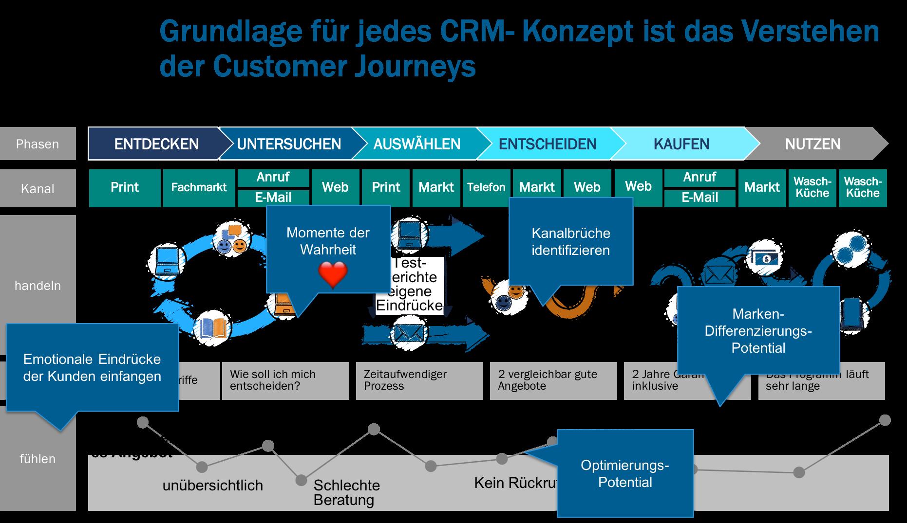 Grafik Harald Henn_2018_customer_journey-prozess